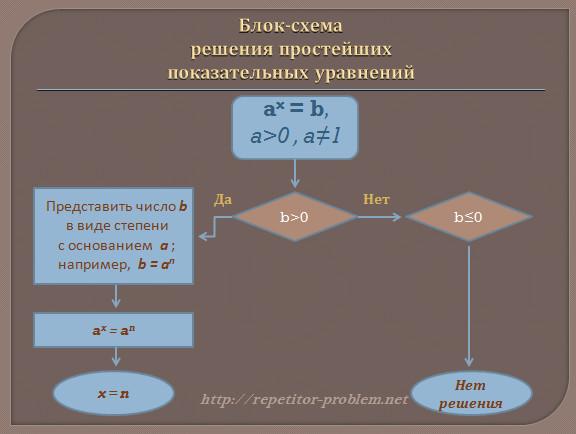Решение показательных уравнений : общий метод