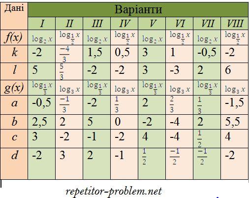"""Лабораторно-практическая работа """"Логарифмическая функция. Решение уравнений"""""""