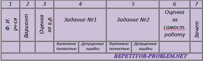 """Урок """"Анализ контрольной"""