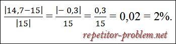 Относительная погрешность числа