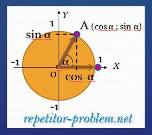 Определение тангенса, котангенса