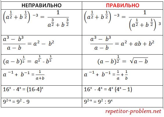 Тотожні перетворення виразів: типові помилки.