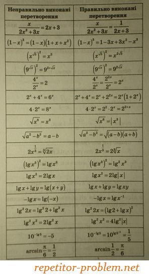 Підготовка до зовнішнього незалежного оцінювання (ЗНО) з математики: типові помилки учнів