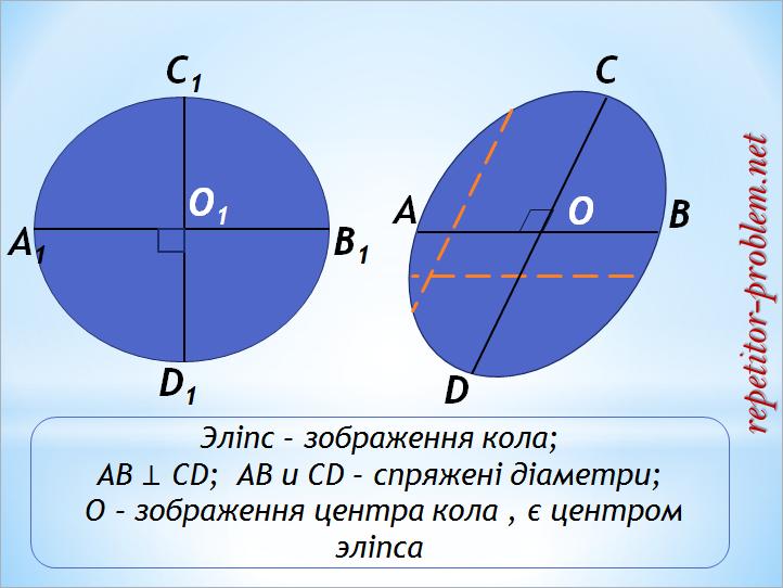 Паралельне проектуання: зображення фігур. Геометрія 10 клас.