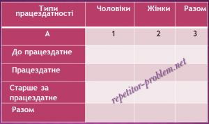 Статистичні таблиці: їх івиди та правила оформлення