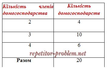 Статистичні таблиці