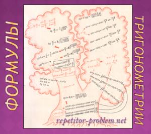 формулы триг