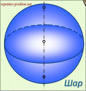 Шар и его части: объем и площадь поверхности.